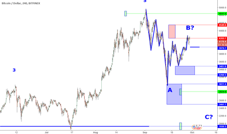 BTCUSD: BTCUSD Perspective And Levels: Key Resistance Zone.