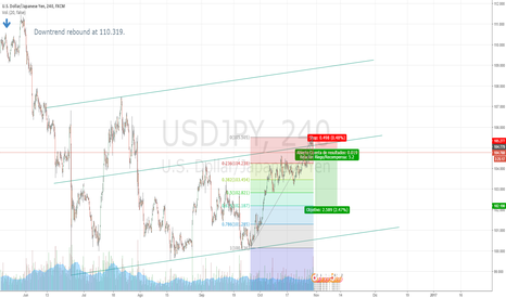 USDJPY: Selling usdjpy after a rebound at resistance.