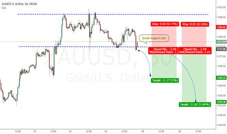 XAUUSD: GOLD 30M BREAK SUPPORT LINE