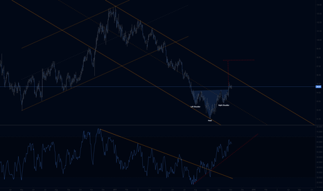 DXY: DXY Daily IHS and Channels