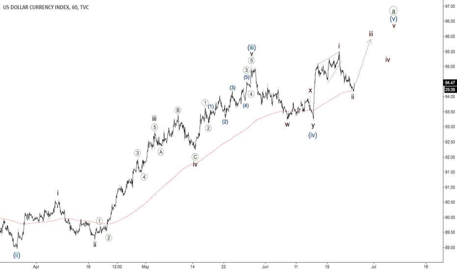 DXY: Dollar Index - third wave