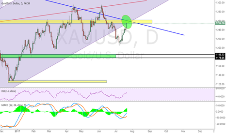XAUUSD: Check if Green zone is a good place to short
