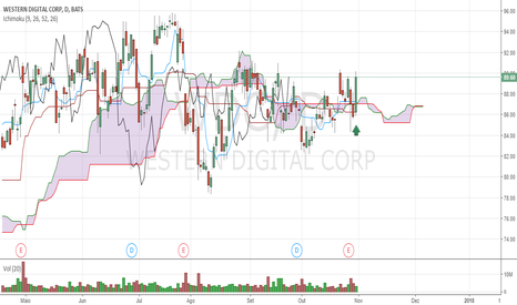 WDC: long here