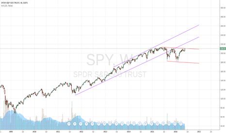 SPY: $SPY side-way range