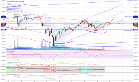 BTCUSD: btc 1h channel and inv h+s