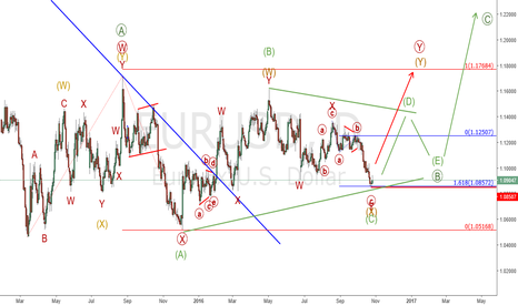 EURUSD: Eur/Usd : Bullish