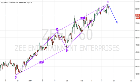 ZEEL: ZEEL Bearish ABCD Pattern