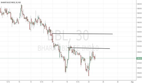 BBL: Possible Buy set up for day trade