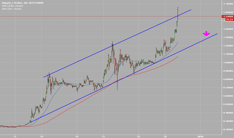 XRPUSD: Ripple respecting the channel - buy around $1.30