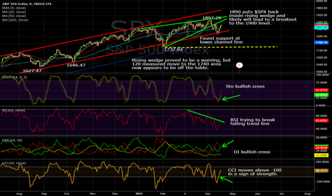 SPX: $SPX Daily, 04/17/2014: Bearish Rising Wedge Negated Soon?