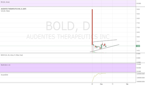 BOLD: interesting price action