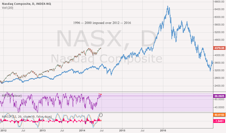 NASX: Bust Before the Boom?