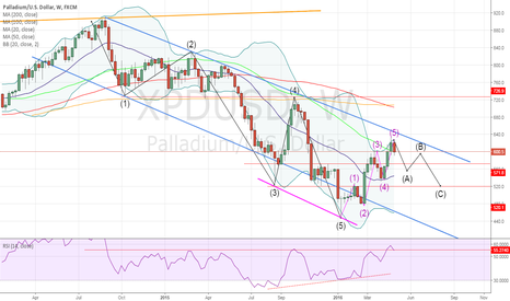 XPDUSD: Palladium looking to correct lower