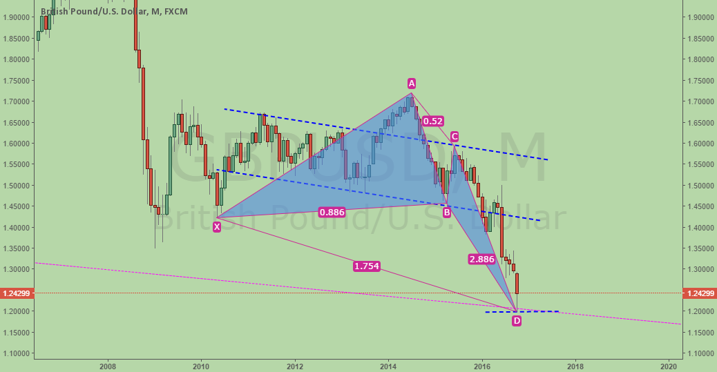 Long GBPUSD, bullish deep crab