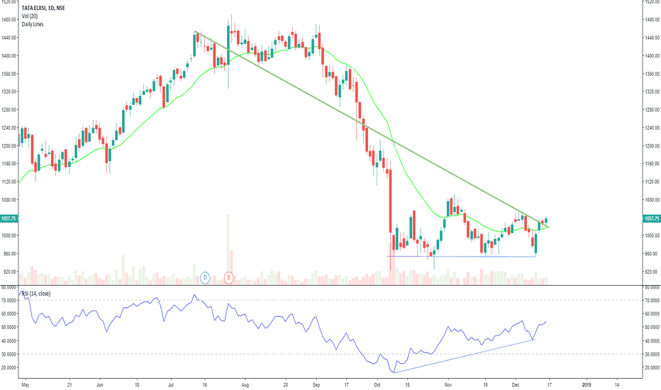 TATAELXSI: Tata Elxi at monthly trend line support with bullish divergence