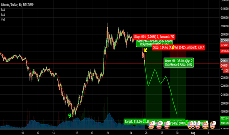 BTCUSD: Flag on 15 min chart was the entry time