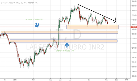 LT: LT : Near its support of 1400 level