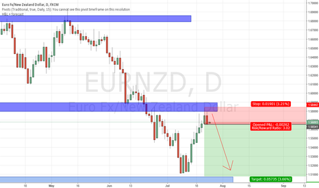 EURNZD: EURNZD Engulfing reversal Price Action at resistance zone
