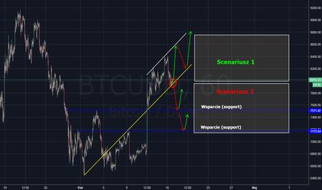BTCUSD: BTC/USD - scenariusz na najbliższe czasy
