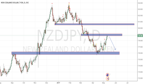 NZDJPY: Nzd Jpy daily sell...