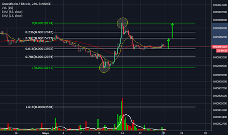 GRSBTC: GRS/BTC POSSIBLE ENTRY AT THIS POINT