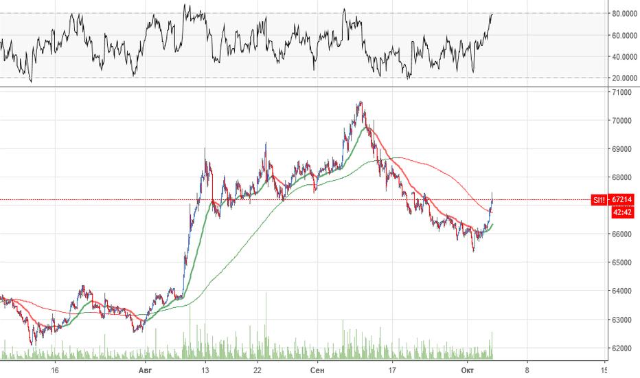 SI1!: Объемный анализ  валютной пары USD/RUB
