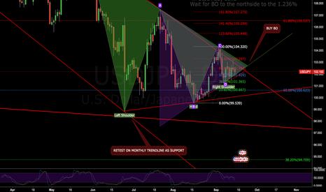 USDJPY: The power of the yen! (Possible yen breakout)
