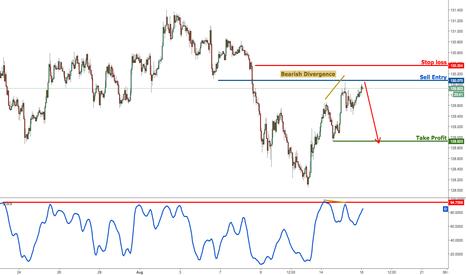 EURJPY: EURJPY forming a nice reversal pattern, remain bearish