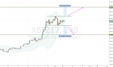 XBTZ17: $500 move is coming (XBTZ17)
