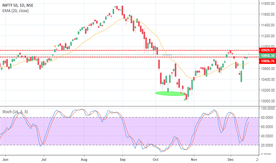 NIFTY: NIFTY IN RESISTANCE ZONE