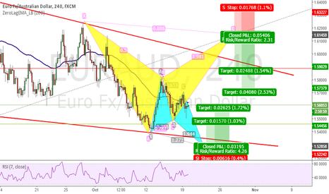 EURAUD: Which one will it be?