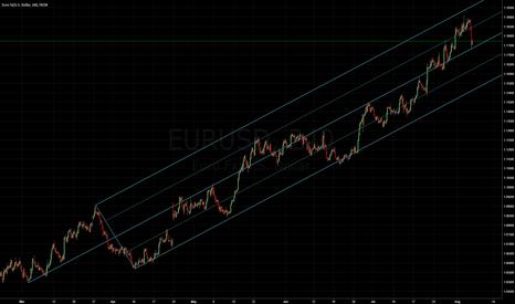 EURUSD: Euro Dollar: Median Line Studies