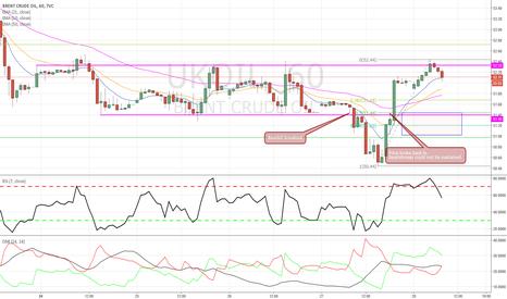 UKOIL: Brent Crude - Long Opp on the horizon