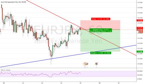 EURJPY: Triangle Bounce