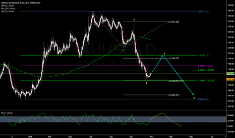 XAUUSD: Gold worth a long shot on average.