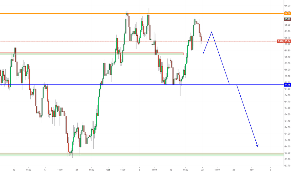 DXY: DXY, Forecast on next week !