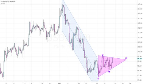 USOIL: WTI pennant in the down-trend