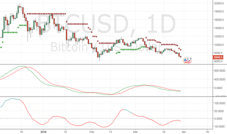BTCUSD: stoploss 8700 looks like test of 6000 soon!bearish