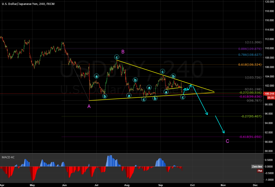 USDJPY 4H TRIANGLE