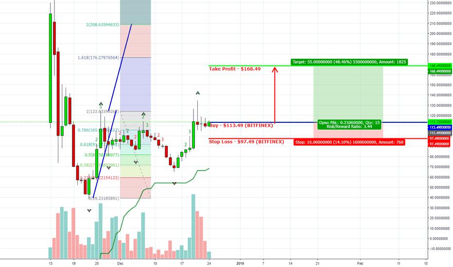 BSVUSD: Bitcoin SV (BSV/USD) Buy $113.49 (Target $168.49)