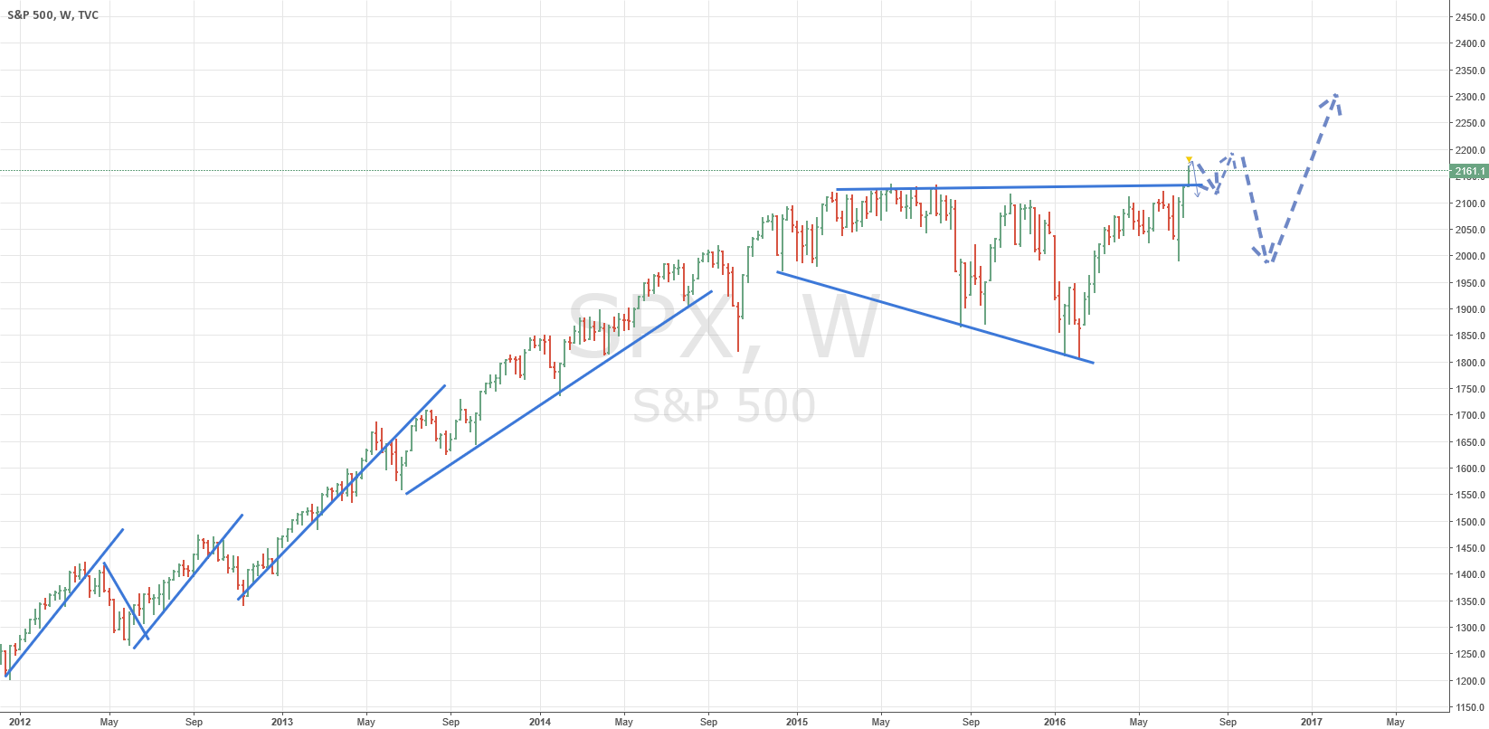 S&P OVERTHROWN OUT OF TRIANGLE BUT GOING DOWN AFTER