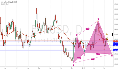 EURUSD: Possible push toward 1.07