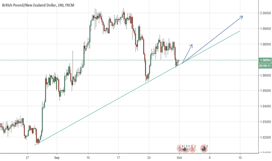 GBPNZD: GBPNZD H4 Long
