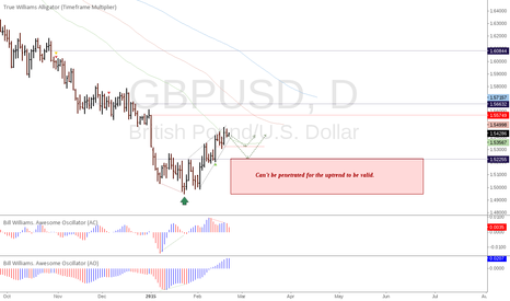 GBPUSD: GBPUSD: Potential trend reversal or at least major correction