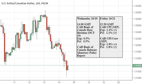USDCAD: USDCAD TOF