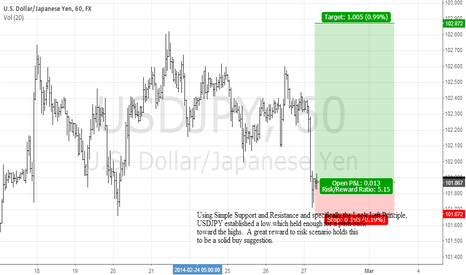 USDJPY: USDJPY At Previous Low