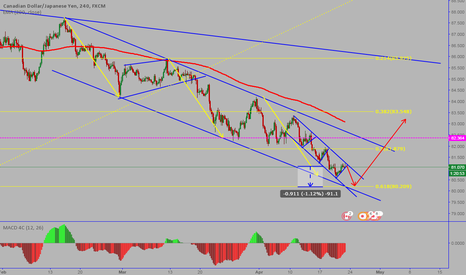 CADJPY: CADJPY: Perfect channels-Short and LONG