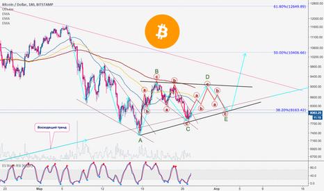 BTCUSD: Bitcoin | Косолидация вблизи тренда