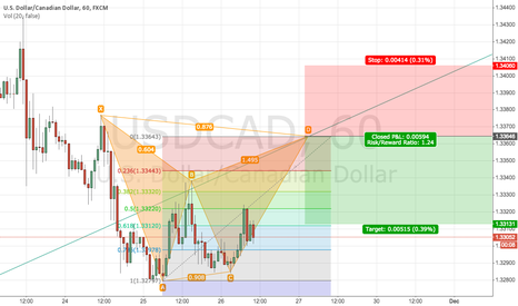 USDCAD: SHORT USDCAD @1.3365 with Trendline resistance and 1h BAT