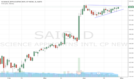 SAIC: Getting ready to bust out of the triangle